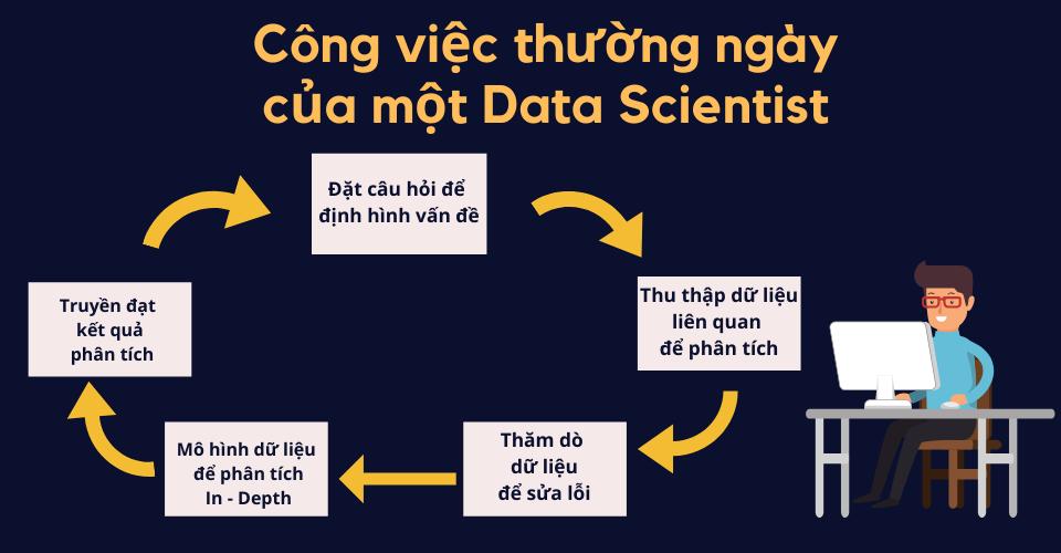 Viện ISB _ Quy trình Data Science
