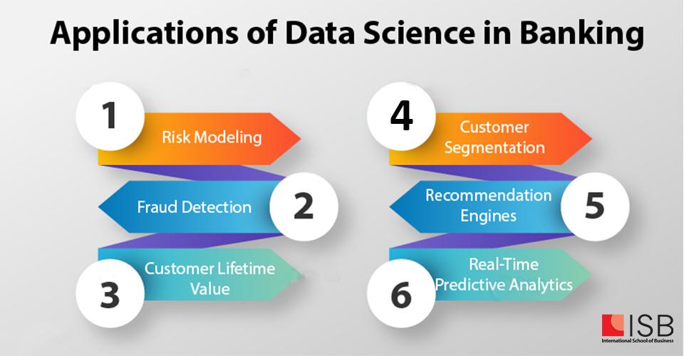 data science trong ngành ngân hàng