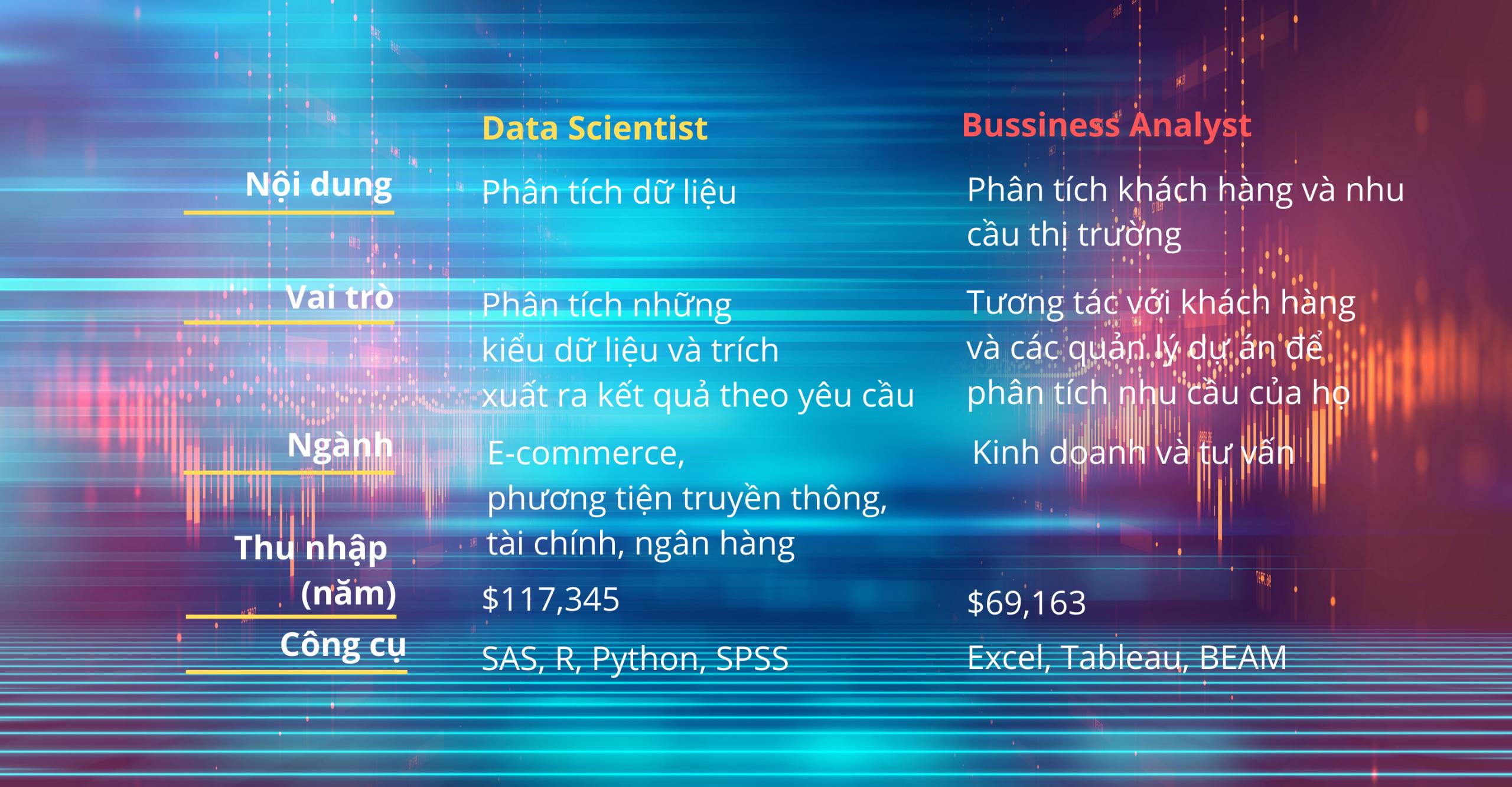 Viện ISB_ Khác biệt giữ Data Scientist và Business Analyst_01