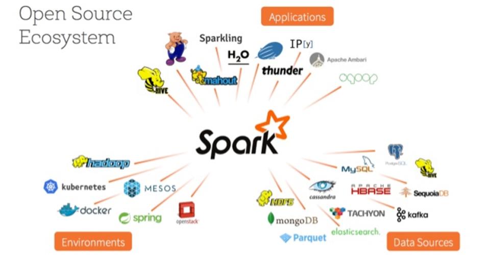 Viện ISB_Top 5 kỹ năng lập trình Big Data Spark