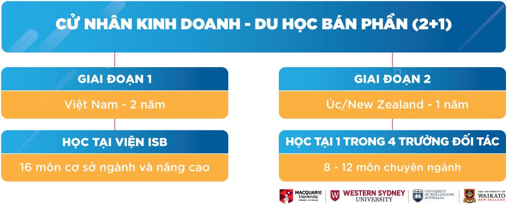 https://isb.edu.vn/wp-content/uploads/2020/06/Cu-nha-du-hoc-ban-phan-01.jpg-1.png